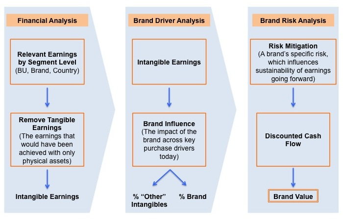 Brand Valuation Process