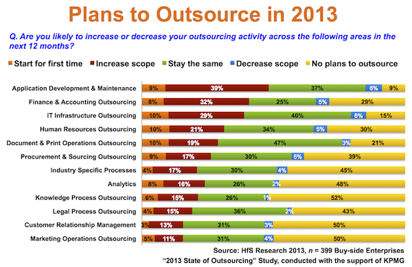 Plans to outsource 2013